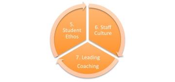 Seven Levers of Highly Effective School Leaders | Pragmatic Education