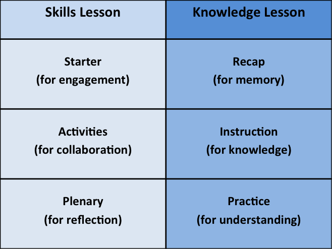 How Best To Teach Knowledge Led Or Skills Led Lessons Joe