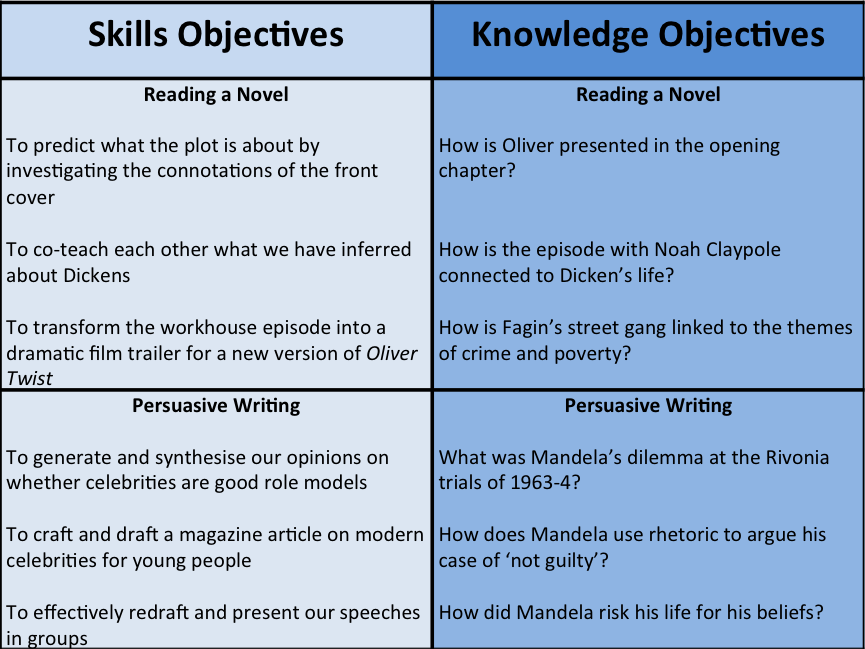 How Best To Teach Knowledge Led Or Skills Led Lessons